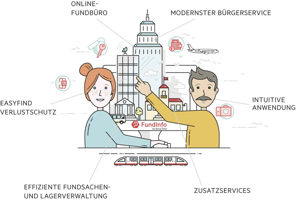 FundInfo by Nova Find Übersicht